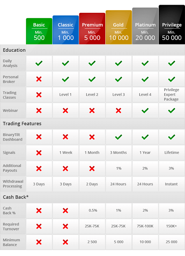 BinaryTilt.com - Online Binary Options Trading Platform