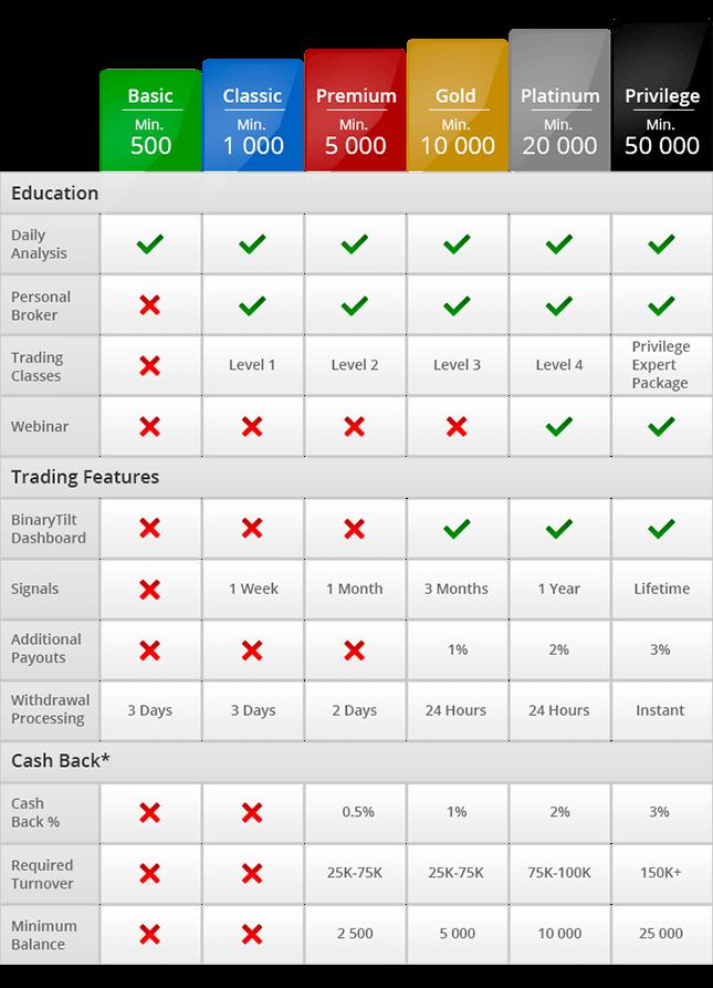 BinaryTilt.com - Online Binary Options Trading Platform