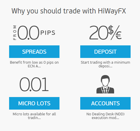 HiWayFX.com - Online Forex Trading and Brokers