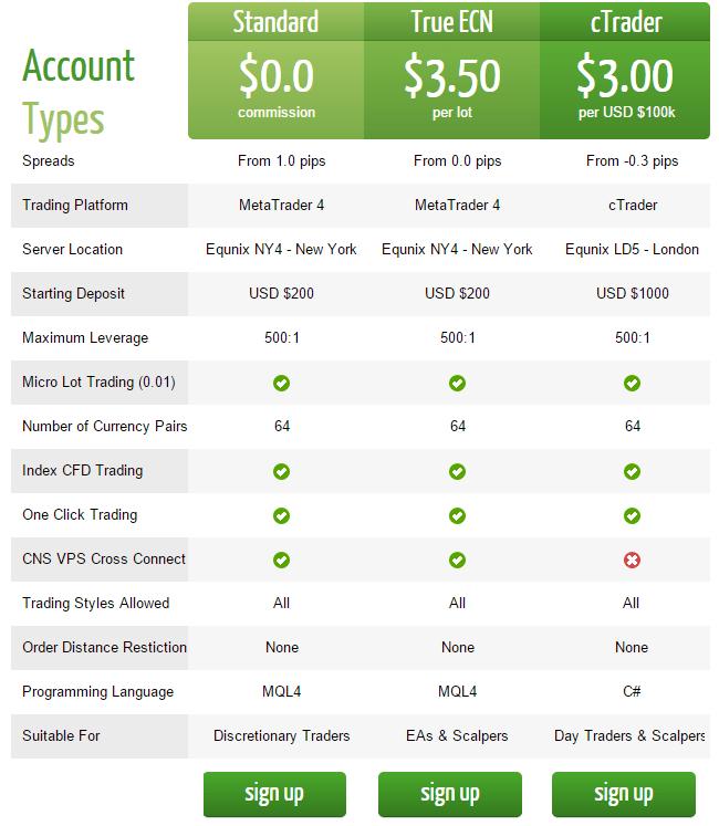 ICMarkets.com - Online foreign exchange Brokers