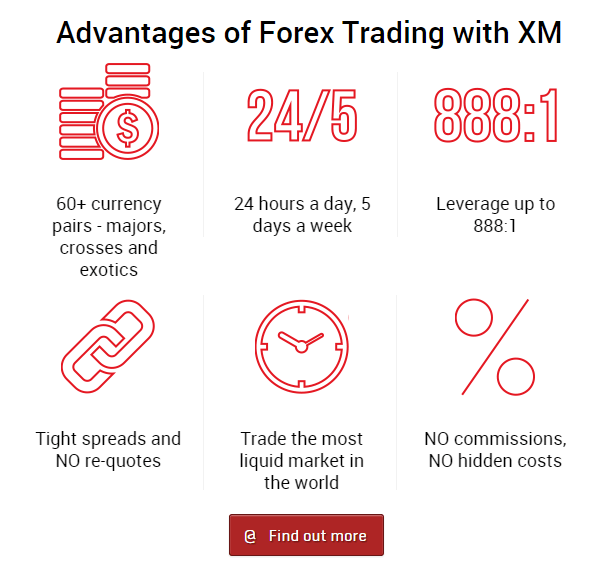 Fx.com - Online Forex, stock indices, oil and more